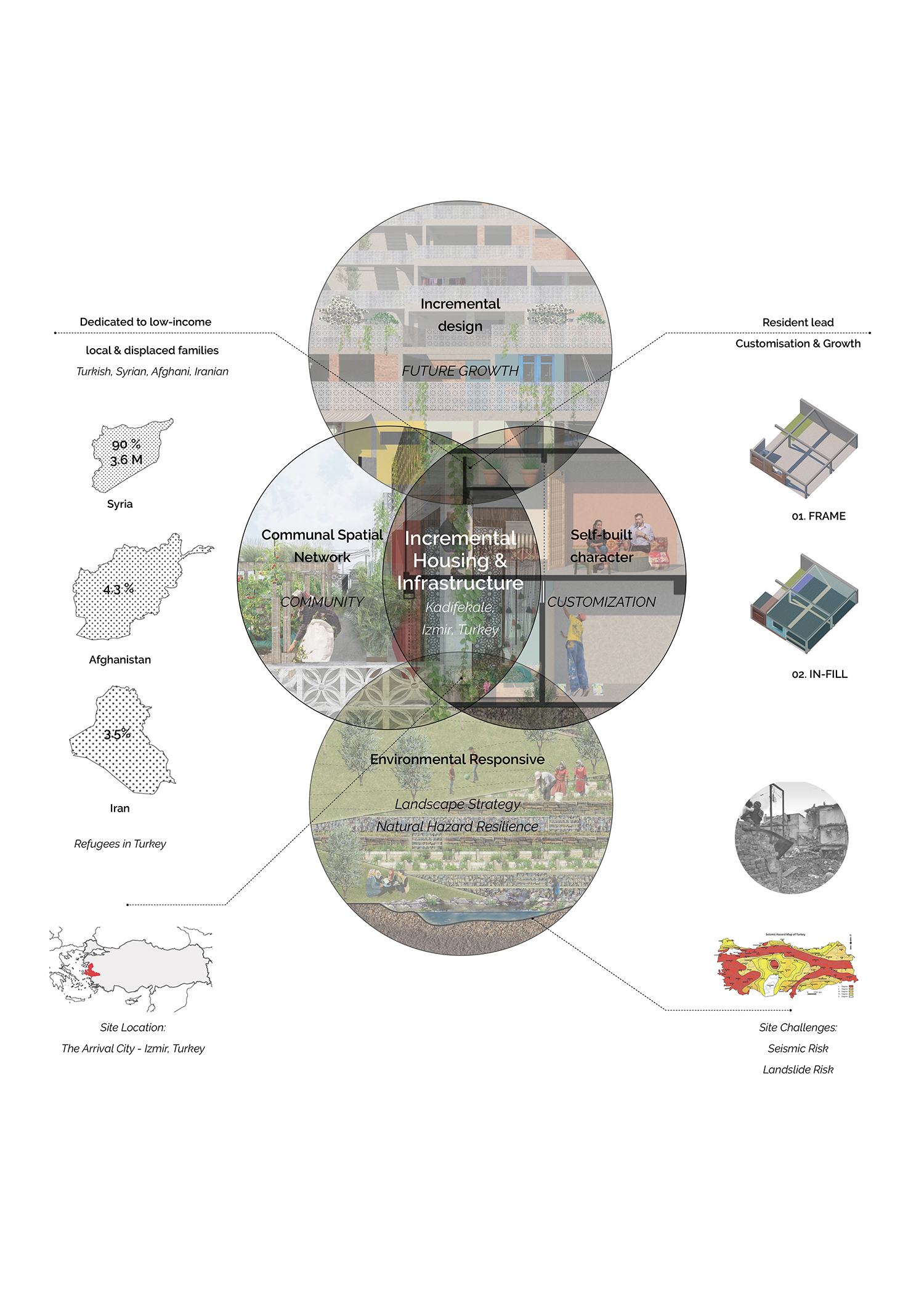 Design proposal and principles: incremental housing and infrastructure scheme