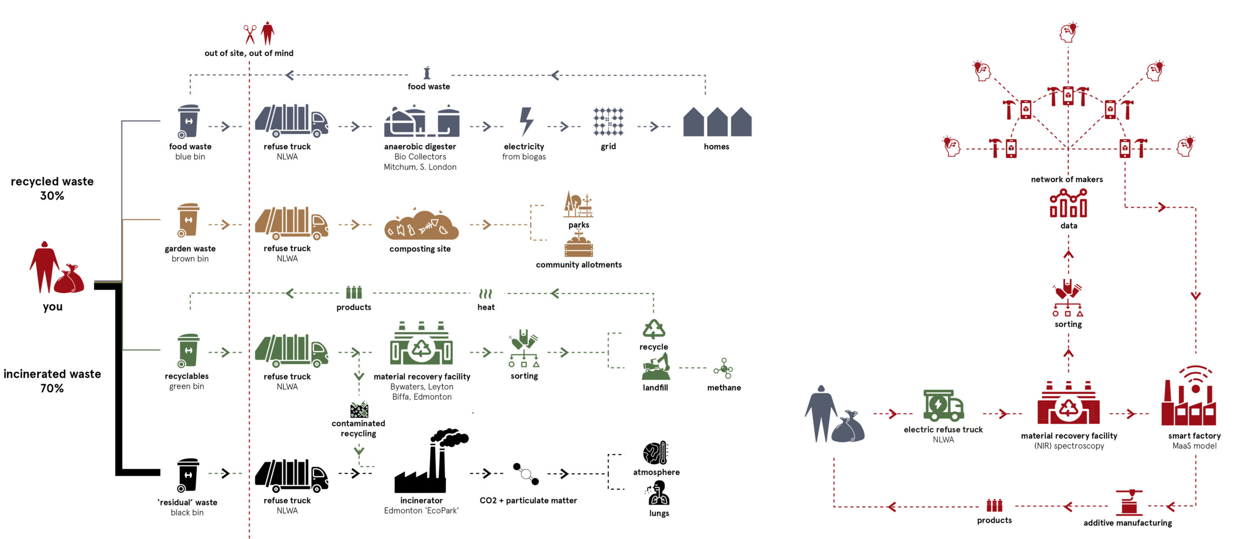 We can't continue incinerating our waste. │ Concept diagram: waste as an industrial resource
