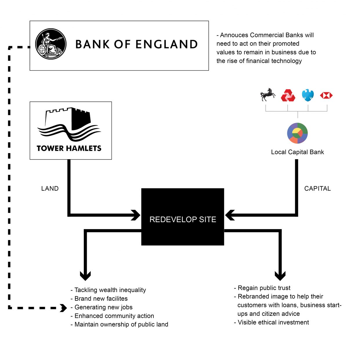 The diagram attempts to answer how commercial banks can organise themselves to regain the public trust that has weakened over the years.