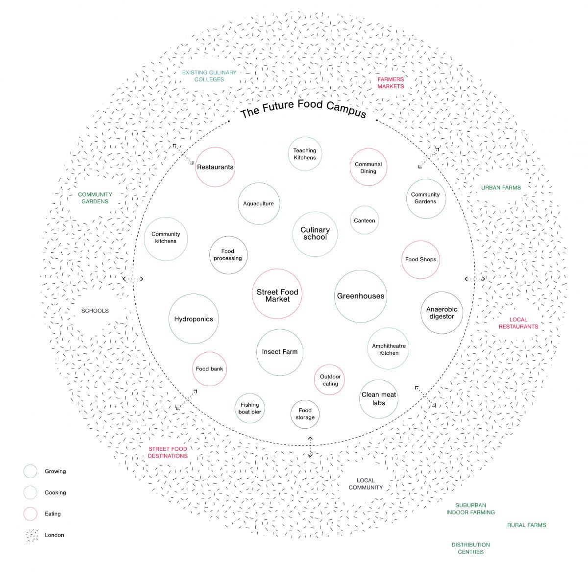 The proposal: A Microcosm of food activity from production through consumption.
