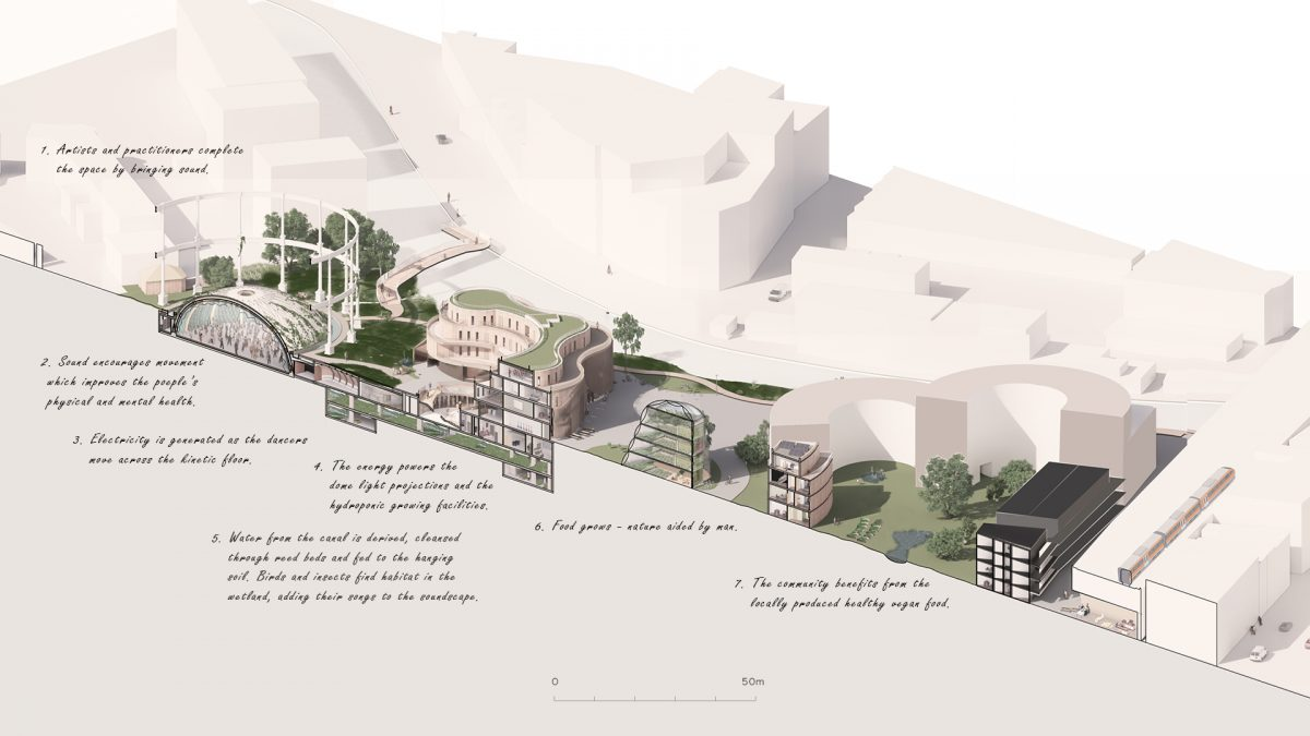 The Sound Gardens, Perspective Cross-Section - A multitude of soundscapes and soft boundaries connect the busy city street with the acoustically secluded event space at the heart of the proposal. Participation feeds the projects energy supply.