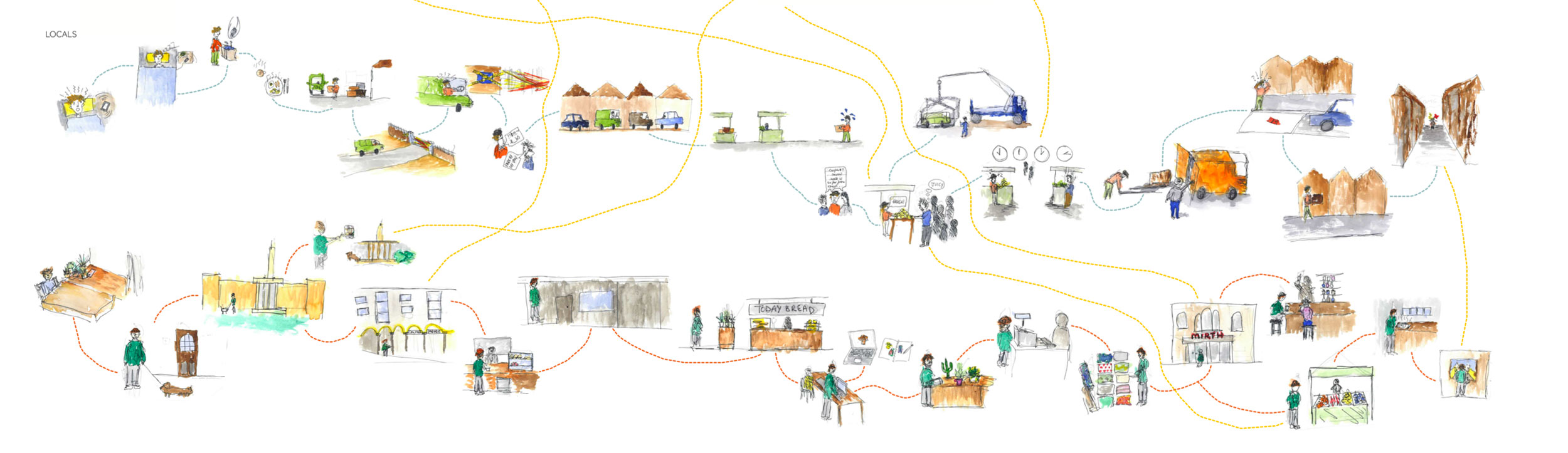 Schematic map of Walthamstow showing the comparative journeys taken by tourists and residents and the points where the two overlap.