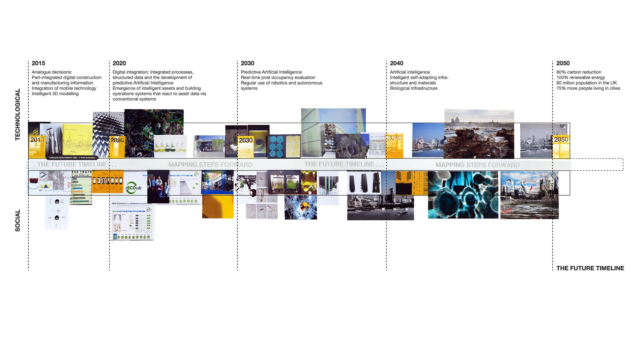 AStudio project timeline.