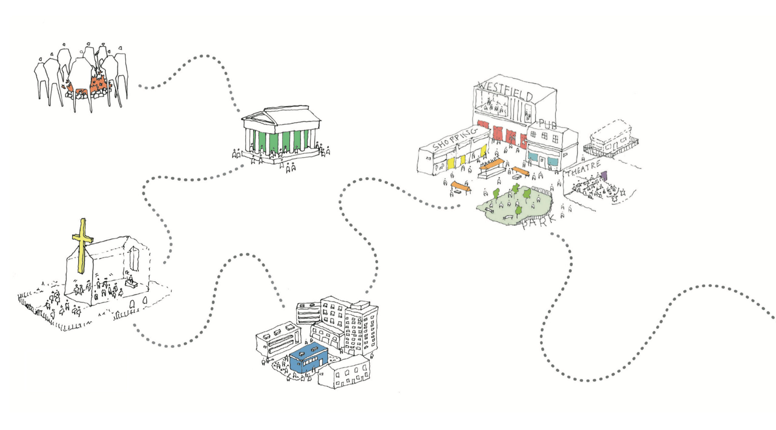 Diagram showing the history of community spaces.