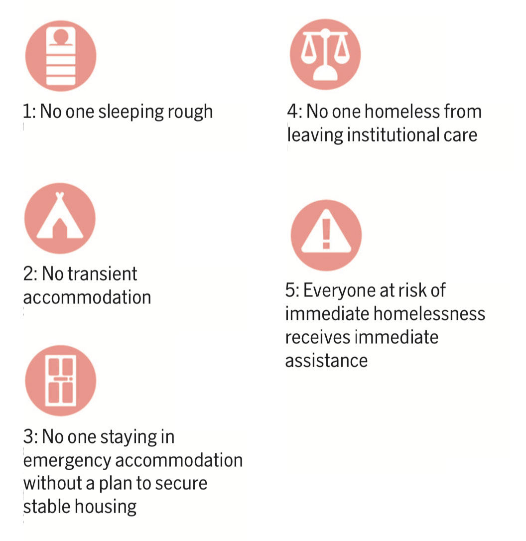 Crisis has set out five 'ingredients' for ending homelessness.