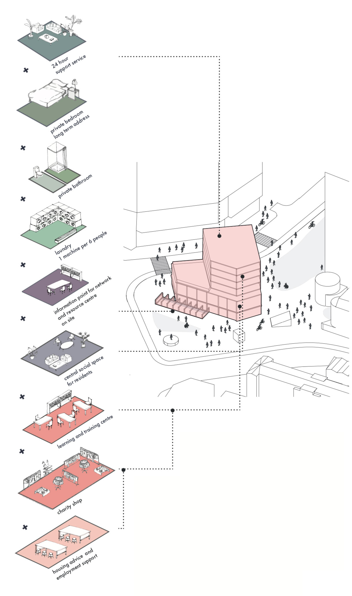 Diagrams showing the range of services supplied in the core building, while an aerial view showing the massing of the central core building on its site above Old Street Underground station. The site was selected for its heavy footfall and because homeless people already make use of the Underground space.