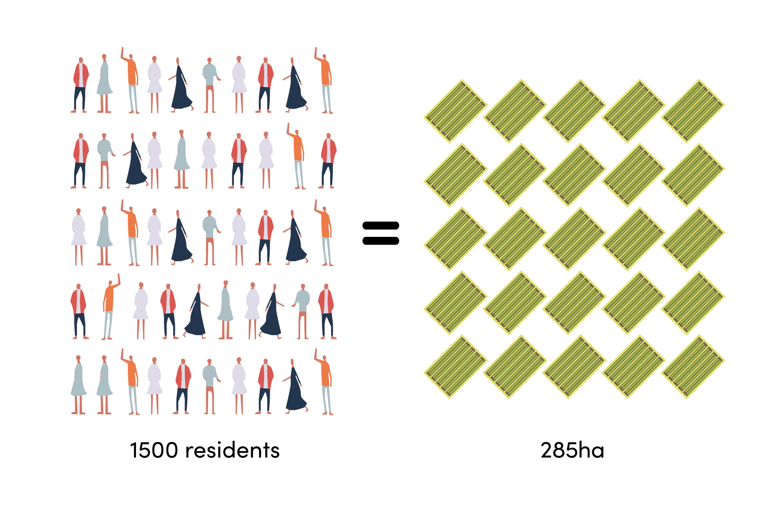 Using conventional agricultural methods it would require 285 ha to feed 1500 people. By using modern agricultural technologies it's possible to provide 75 per cent of a resident's diet in just 10sqm..